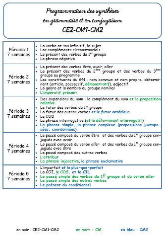 """Grammaire selon la méthode Picot """"Faire de la grammaire"""" - La classe de Jenny"""
