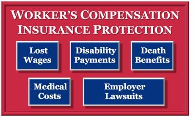 What is Workers Compensation NJ insurance? Prime Insurance writes workers' compensation insurance for businesses in New Jersey, needing coverage. NJ Workers' compensation is a form of insurance providing wage replacement and medical benefits to employees injured in the course of employment in exchange for mandatory relinquishment of the employee's right to sue his or her employer for the tort of negligence. Employers are legally obligated to take