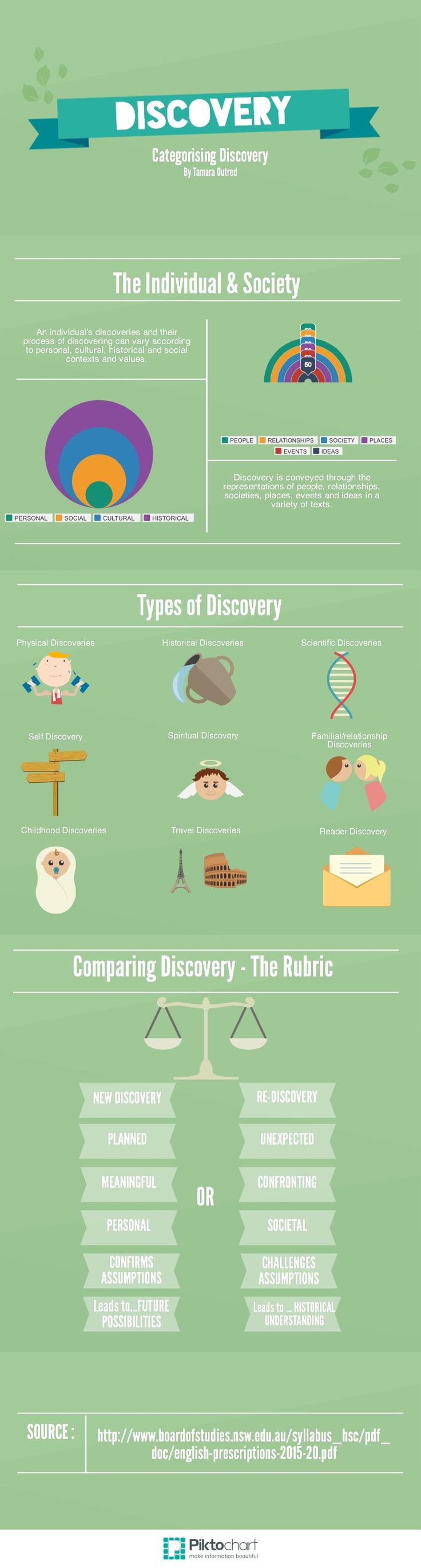 Categorising Discovery   Piktochart Infographic Editor
