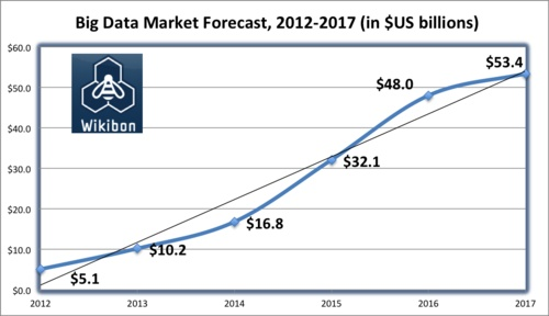 IDC, Wikibonsize up the 'big data' market:    As if the term big data wasn't confusing enough, now analysts are trying to size the market and calculate the compound annual growth rate (CAGR) three and even five years out. But the forecasts can differ dramatically depending on who does the analysis.