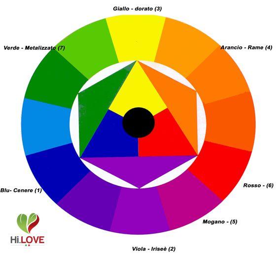 Terza ed ultima parte del tutorial sul colore: principi di colorimetria, e tecniche di miscelazione e applicazione dei colori Hi-Love.