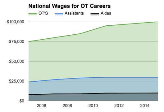 National wages for OT careers