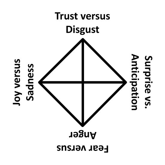 robert plutchik wheel of emotions pdf