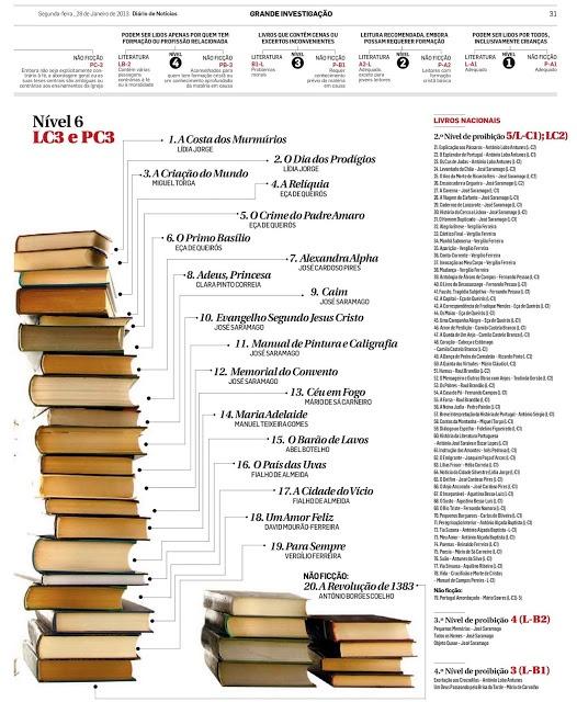 Os 79 livros de autores portugueses proibidos pelo Index Librorum Prohibitorum da Opus Dei. Imagem vista no blog No Vazio da Onda. Cliquem na imagem para aumentar.    Até o Joaquim Paço d'Arcos está incluido nesta lista, coitado, pode ser que seja desta que volta ao convívio dos grandes. Apenas u