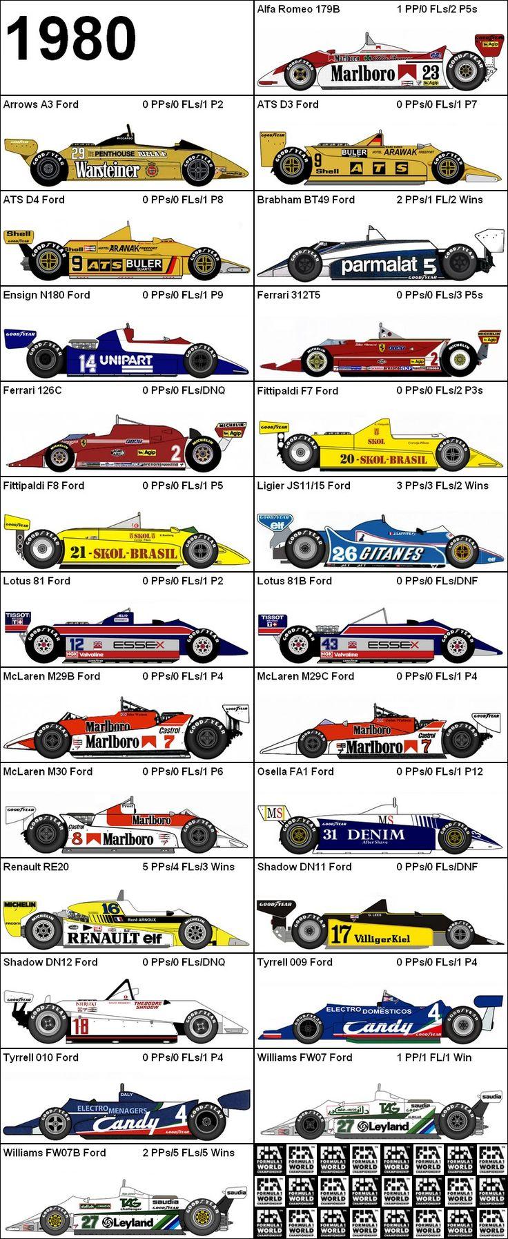 Formula One Grand Prix 1980 Cars