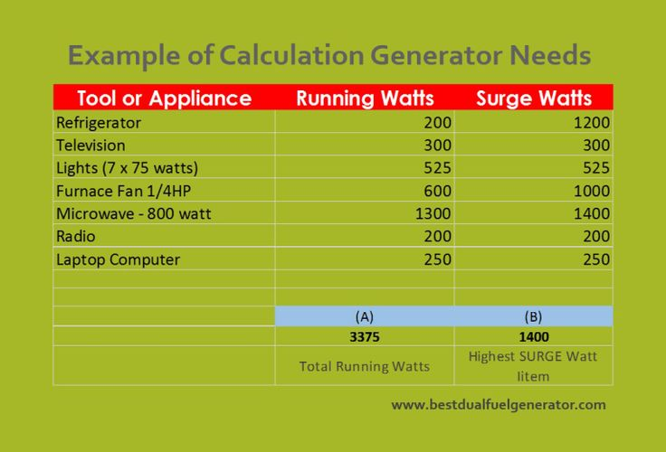 best dual fuel generator needs and calculation