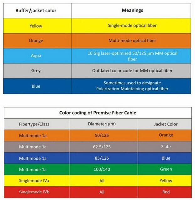 Image Result For Fiber Patch Color Code Color Coding Fibre Optics Coding