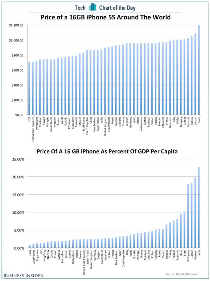 Comparative cost of iPhones by country and per GDP. USA is the cheapest!