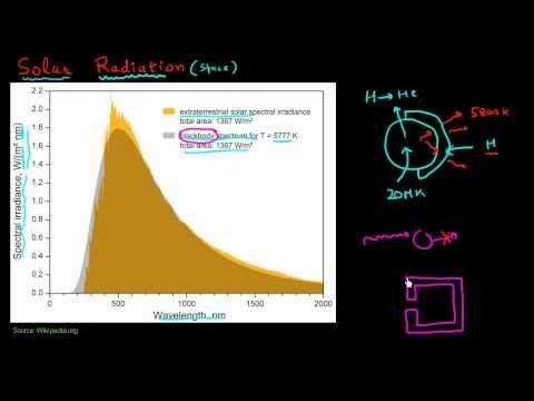 Solar spectrum: black body radiation and plancks law
