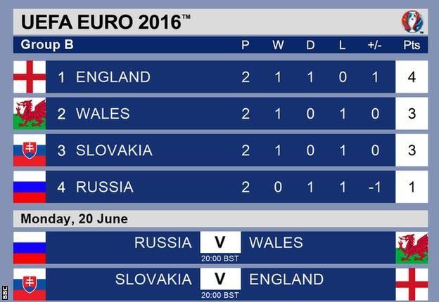 Inggris 2-1 Wales: Roy Hodgson Revels terakhir Euro 2016
