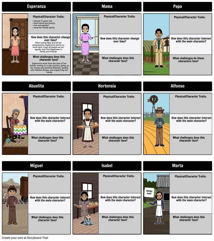 Esperanza Rising by Pam Munoz Ryan - Character Map: As students read, a storyboard can serve as a helpful character reference log. This log (also called a character map) allows students to recall relevant information about important characters. When reading a novel, small attributes and details frequently become important as the plot progresses. With character mapping, students will record this information, helping them follow along and catch the subtleties which make reading more enjoyable!