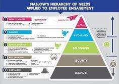 How Maslow's Hierarchy of Needs influences Employee Engagement   Steve Smith   LinkedIn
