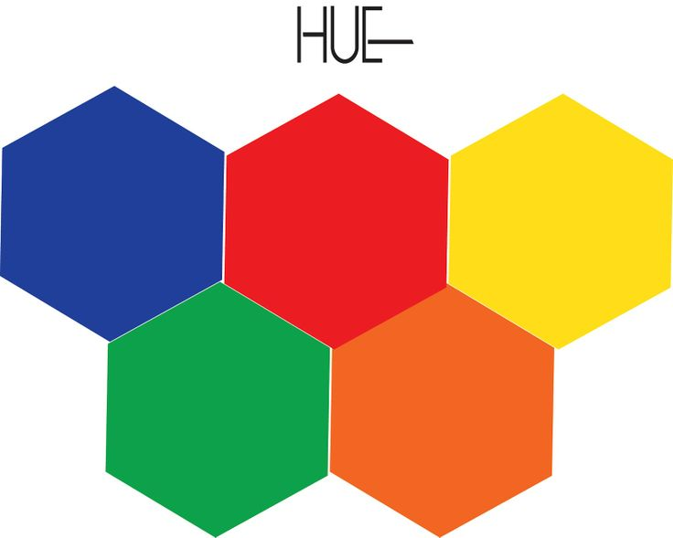 Hue, this term describes and help depicts the differences between the colors  red, yellow