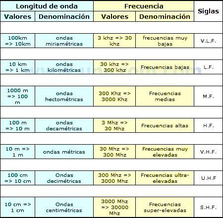 Definiciones en la transmisión de ondas electromagnéticas, La definición de una onda electromagnética se basa en su longitud de onda, frecuencia, velocidad