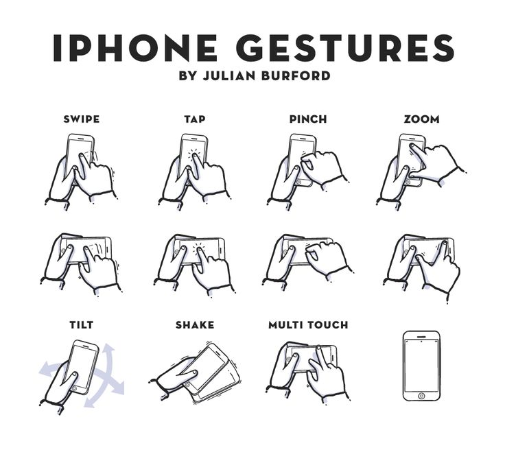 iPhone Gestures icons for presentation & Storyboards