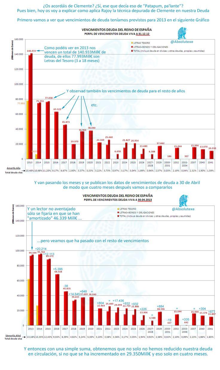 La Técnica de Clemente del Patapum, palante perfectamente aplicada por Rajoy y Montoro a nuestra Deuda  http://yfrog.com/4j8u3p