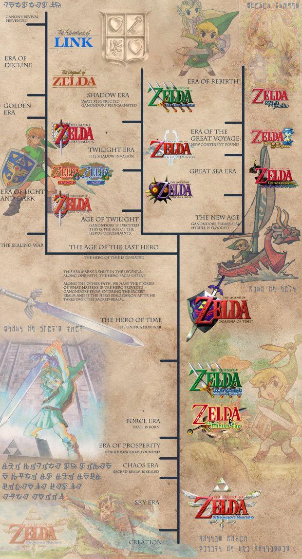 The Legend of the Legend of Zelda Timeline Theory Legend
