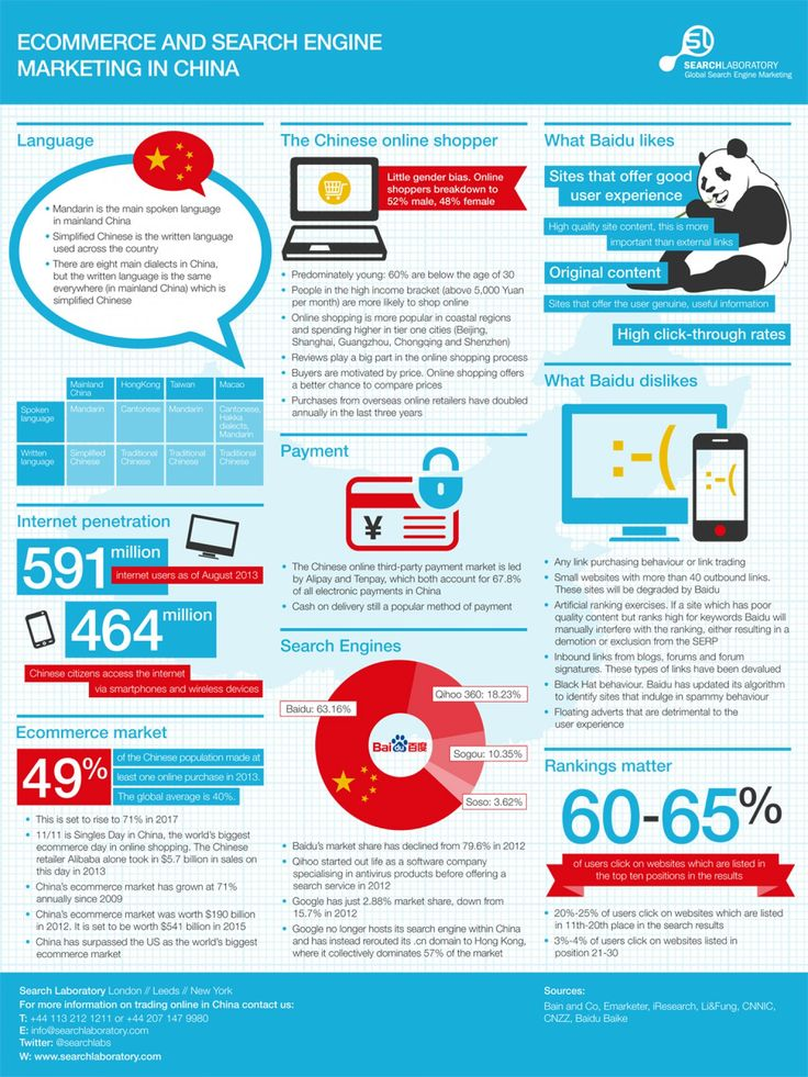 Ecommerce and Search Engine Marketing in China. the source : http://www.searchlaboratory.com/blog/2014/01/ecommerce-and-search-engine-marketing-in-china/