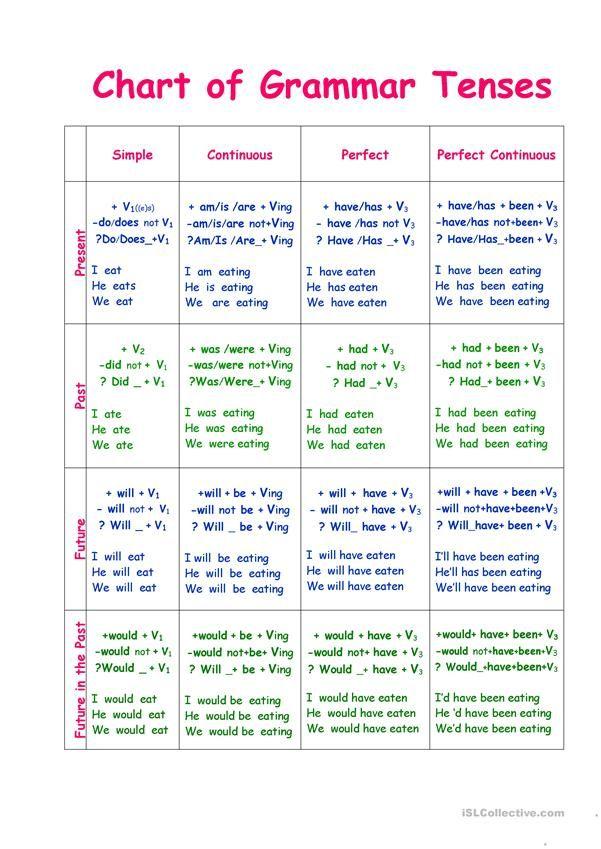 past simple test elementary pdf