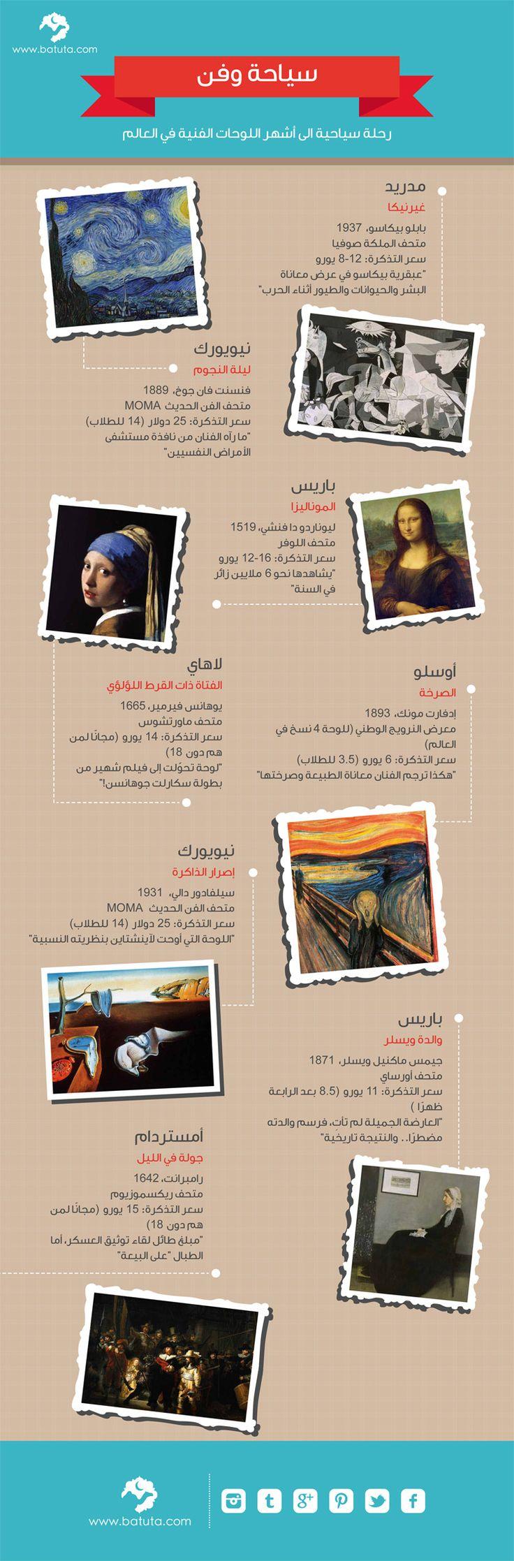 أشهر اللوحات الفنية في أشهر المتاحف Travel And Tourism Learning English Is Fun Tour Around The World