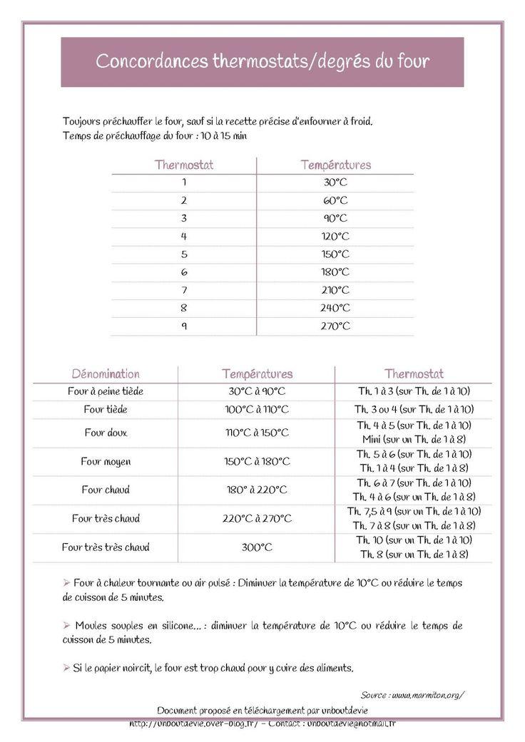 Concordances thermostats/degrés du four  http://1boutdevie.over-blog.fr/pages/Mon_classeur_de_maman_organisee--7434922.html