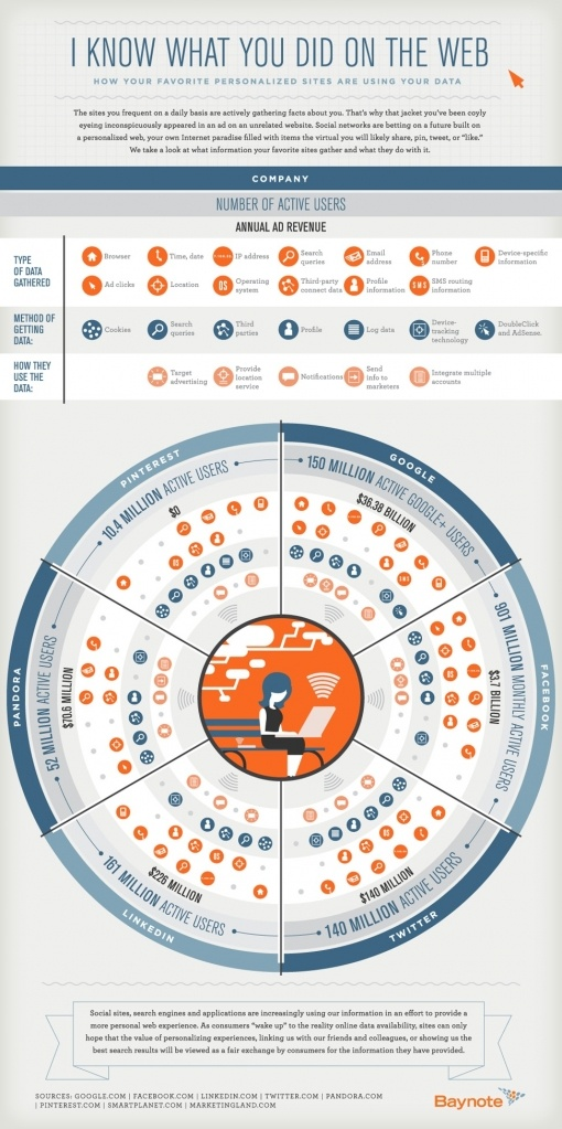 Wat ieder sociale netwerk per gebruiker weet [infographic]: Personalized Sites, Marketing, Social Media, Data, Social Networks, Socialmedia, Infographics