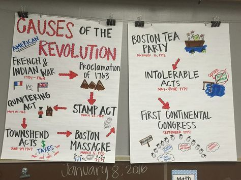 Causes of the American Revolution Anchor Chart. American Revolution Anchor Chart 5th grade Social Studies (image only)