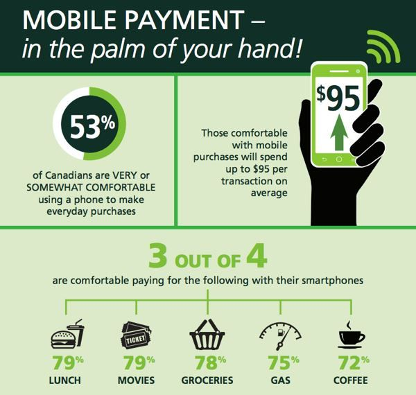 TD Bank is 1st in Canada with NFC Mobile Wallet