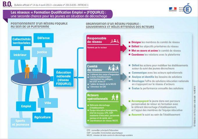 La lutte contre le décrochage scolaire - Ministère de l'Éducation nationale, de l'Enseignement supérieur et de la Recherche