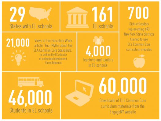 2012: Expeditionary Learning by the Numbers