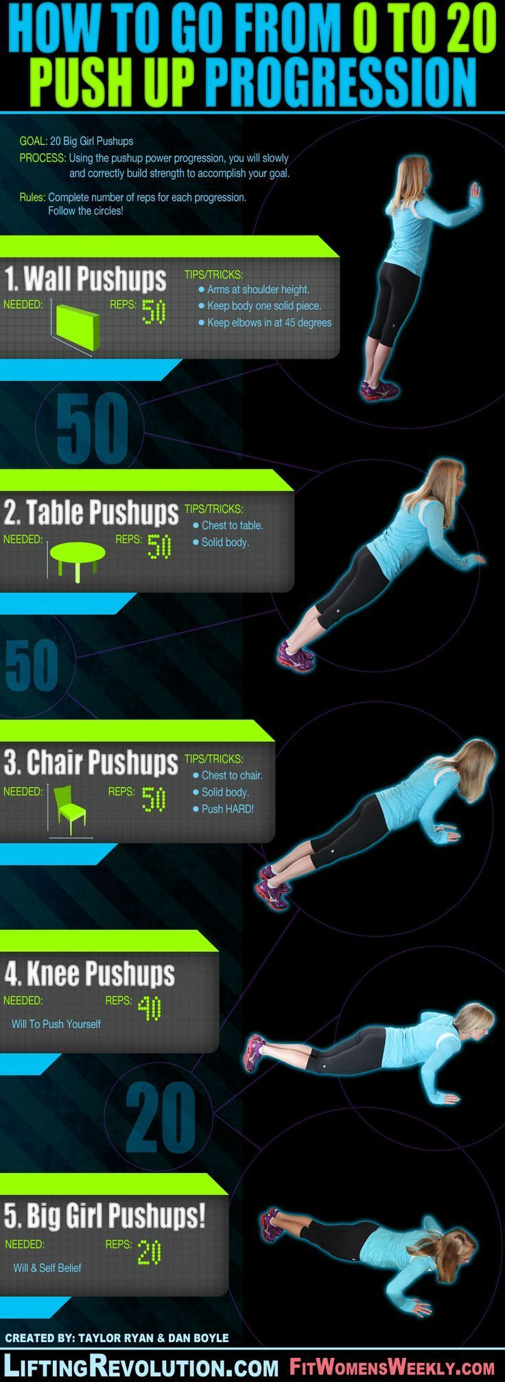 "Pushup progression for women. Tip: Push ups do not come easily. If you know where to start you can end with a ""big girl pushup!"" Give it a try."
