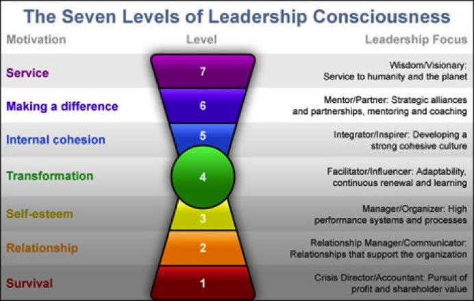 learning the tools of leadership as a necessity in business Join dean karrel for an in-depth discussion in this video, the necessity of using crms, part of sales channel management.