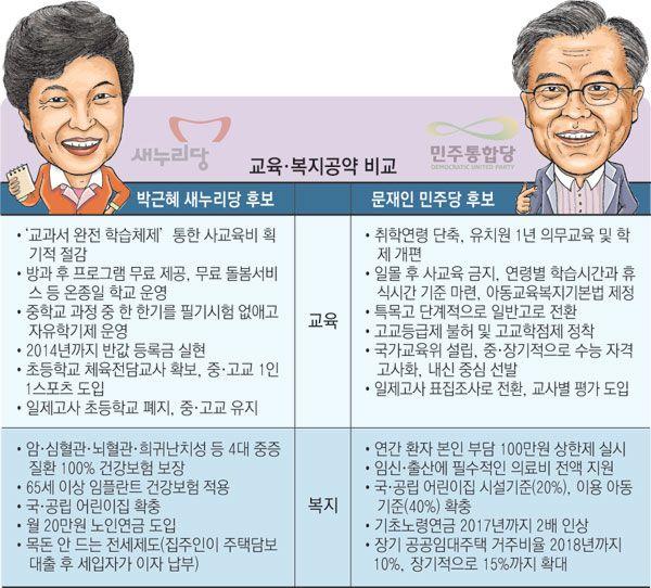 [박근혜-문재인 대선공약 비교] 복지·의료, 교육