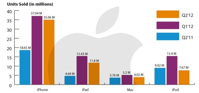 Apple Q2 2012: 35.1M iPhones, 11.8M iPads, 4M Macs, and 7.7M iPods    Marketing Sociologist @phoenixrichard