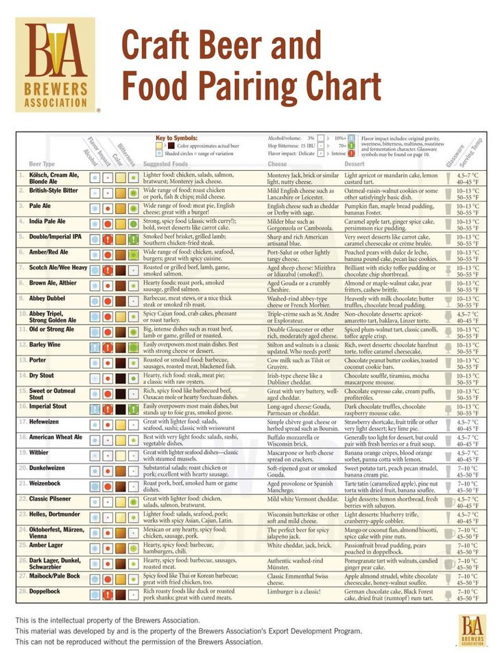 """www.riversidewines.com also has an amazing craft beer selection and we thought you'd like this food pairing chart to help in selection. Enjoy!    www.LiquorList.com  """"The Marketplace for Adults with Taste"""" @LiquorListcom   #LiquorList"""