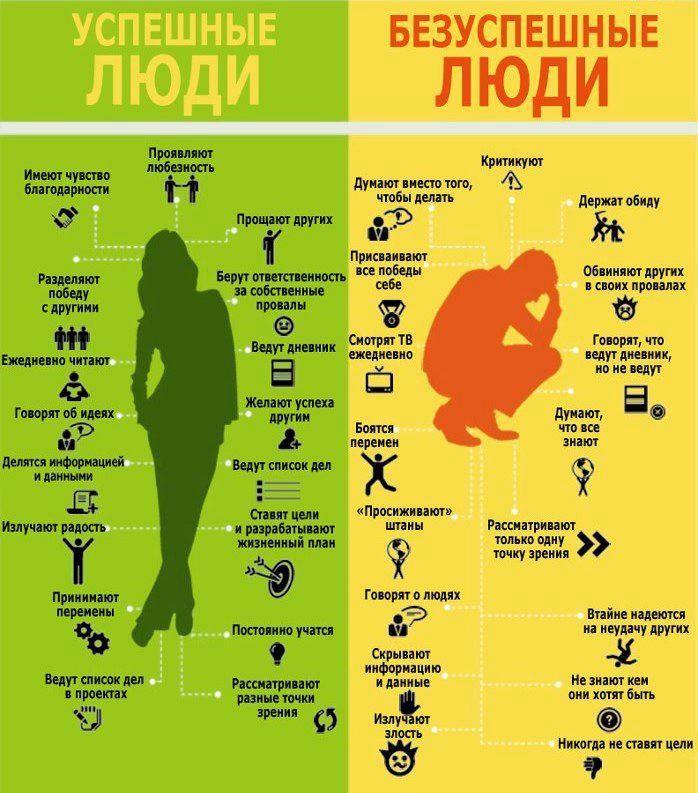 Чем отличаются Успешные люди от Безуспешных