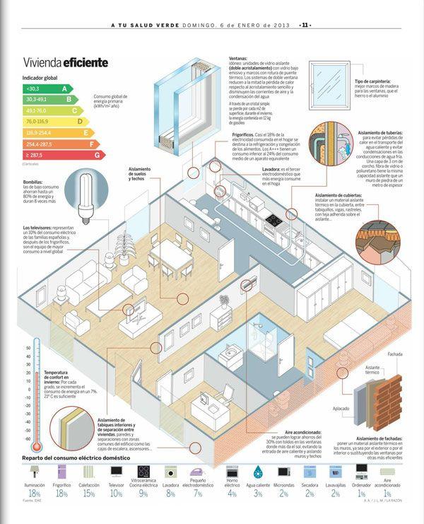 En La Razón: esquema de las zonas de una vivienda que determina el consumo energético de un inmueble. Más info http://www.certicalia.com/