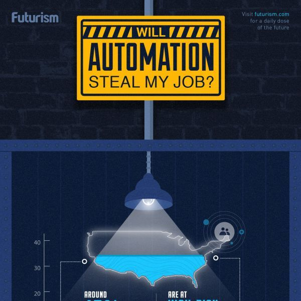 47% of jobs are at high-risk of being automated in the next decade. Is yours one of them?