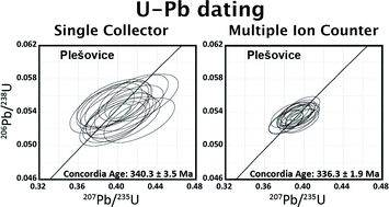 #JAAS: U-Pb age determination for zircons using laser ablation-ICP-mass spectrometry equipped with six multiple-ion counting… #MassSpec