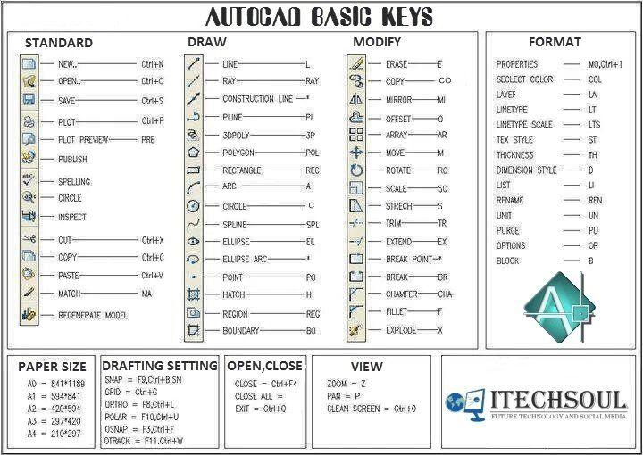 Autocad Basic Keys Autocad Shortcut Keys Diy Forums