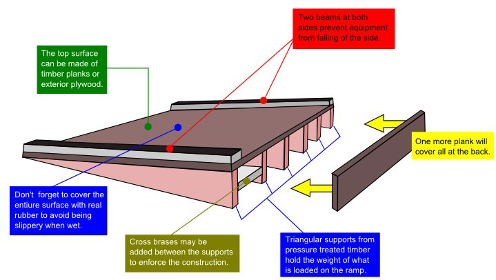 how to build ramp set | ... need to consider when constructing a shed ramp you need to consider