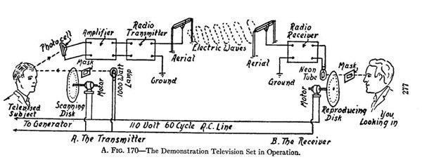 Mechanical TV System