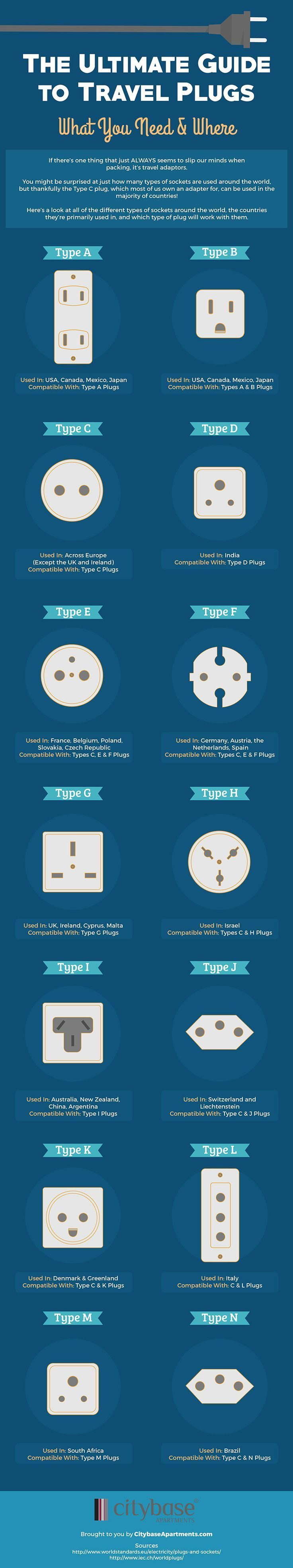 Common Plug Types and the Countries Where They're Used, In One Graphic