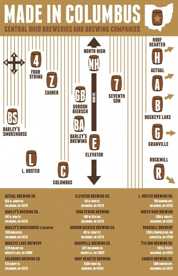Breweries in Ohio