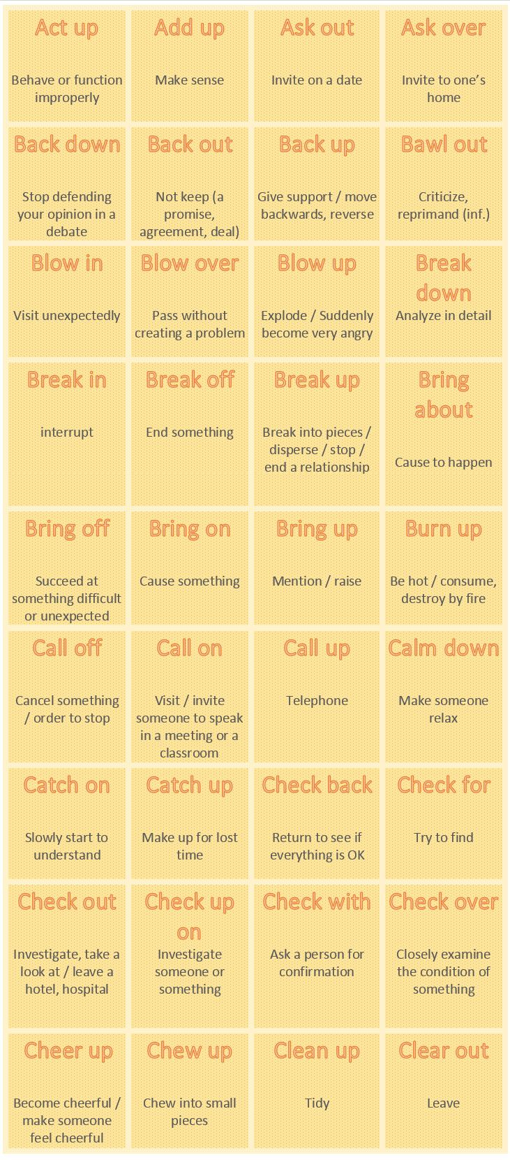 Frequently used Phrasal Verbs - learn English,phrasalverbs,english Mais