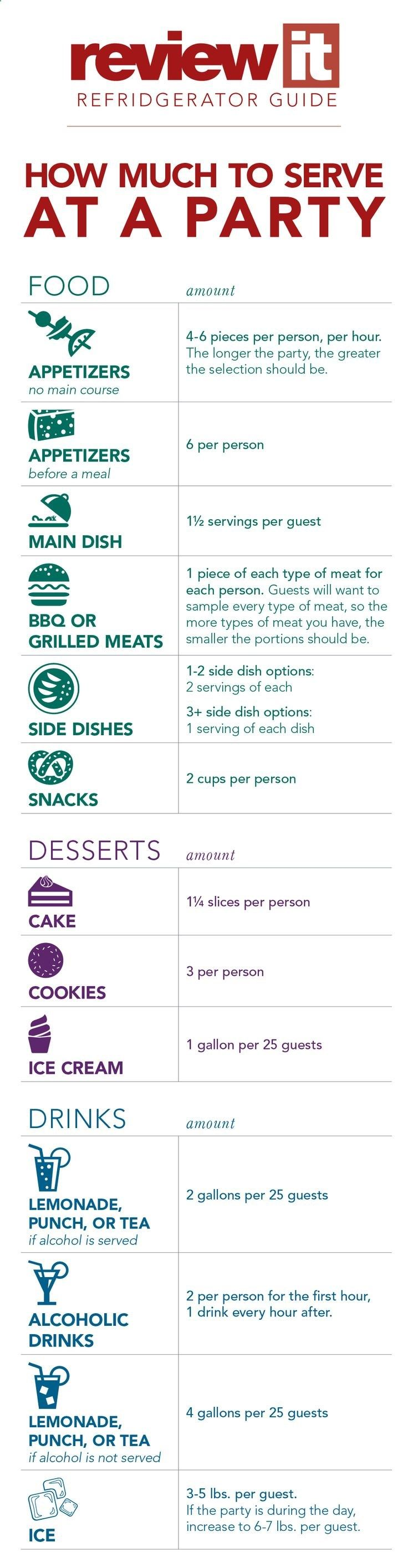 How much food to serve at a party - for more tips and tricks to planning party food PIN NOW READ LATER.