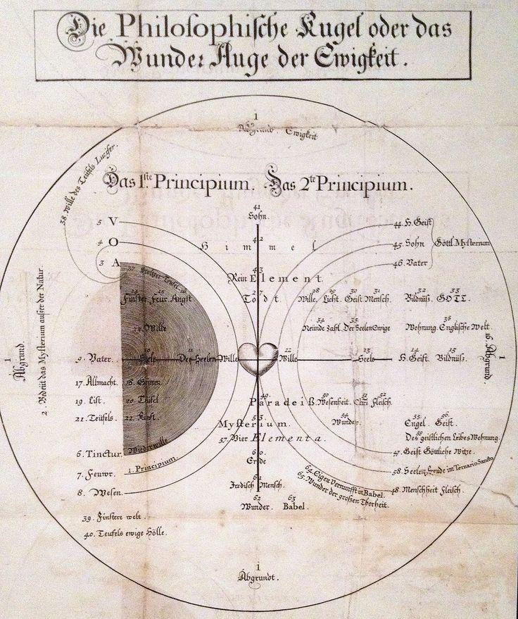 Böhme's cosmogony or the Philosophical Sphere or the Wonder Eye of Eternity (1620).