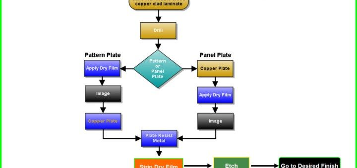 Electronics Definition Electronics And Electrical Tutorial Electronic Engineering Flow Chart Manufacturing Process