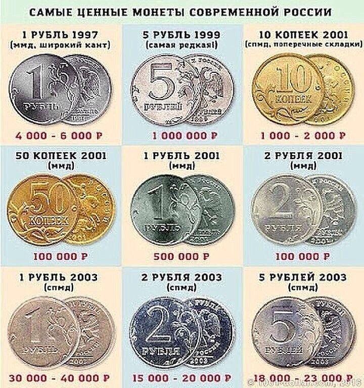 какие монеты сейчас ценятся таблица фото как