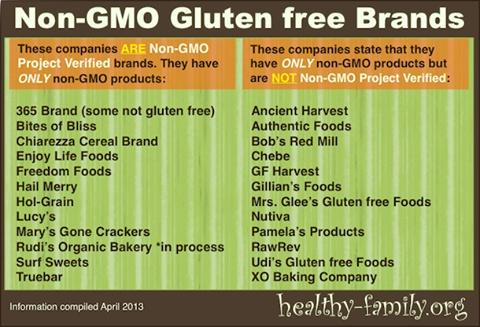 GMO and Gluten free brands. + A list of Non-Gmo
